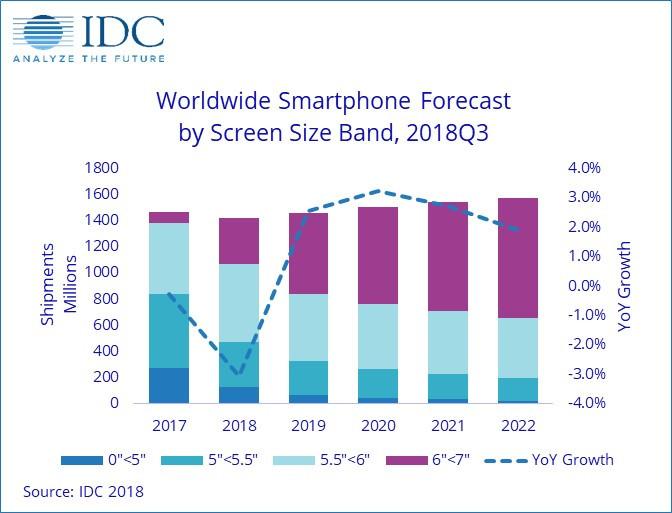 全球手机市场在经历了数个季度的缩减后,终于出现反弹的迹象
