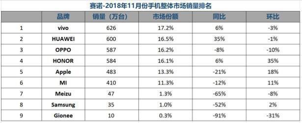 华为系手机在国行的优势是越来越大