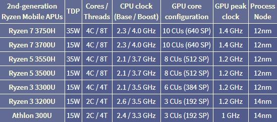 对标8代酷睿i7:AMD发布六款锐龙3000笔记本处理器