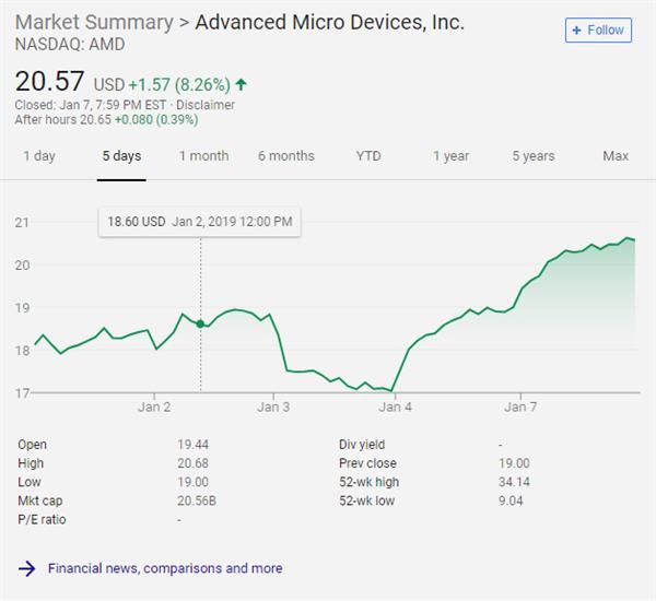 虽然AMD的股票去年底也经历过大跌