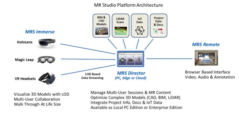 MR Studios将支持Magic Leap