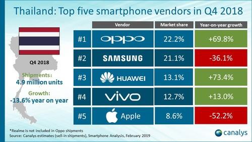 2018 Q4季度,OPPO取代三星成为泰国智能手机市场的冠军