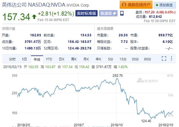 NVIDIA首席执行官黄仁勋对该行业的展望
