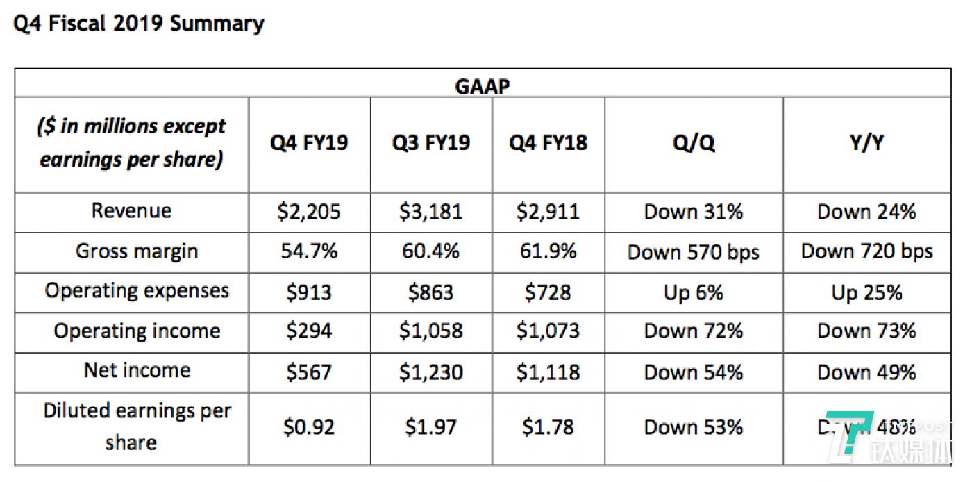 1999 年英伟达发明了 GPU20年后今天GPU让英伟达攀至行业顶峰