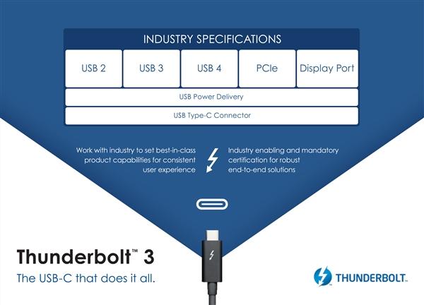 USB-IF 在一周前公布了令人头大的最新 USB 命名规范