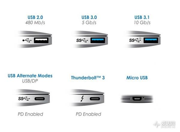USB 4出炉:其实骨子里是雷雳3?