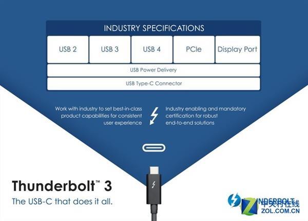 USB Promoter Group宣称将发布基于Thunderbolt协议的USB 4规范