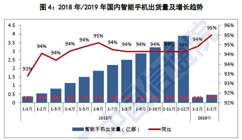 2月国内手机出货量同比下滑20% 新机锐减