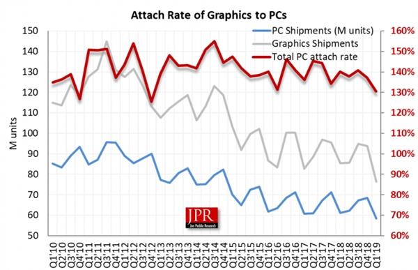2019年一季度GPU市场大跌:AMD独立显卡大涨21%