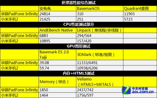 新老四核对决 骁龙600比APQ8064强多少?