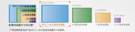 索尼微单拥有APS-C尺寸影像处理器
