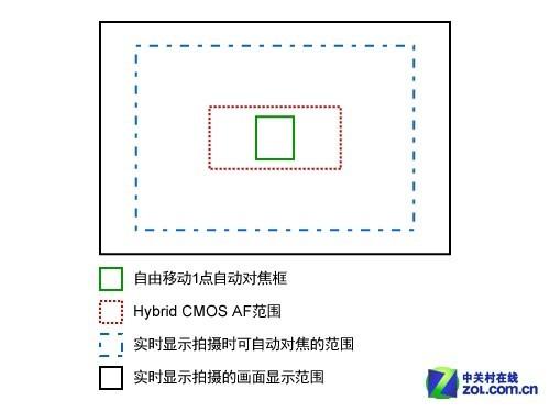 同像素却暗藏性能大跃进 点评佳能650D