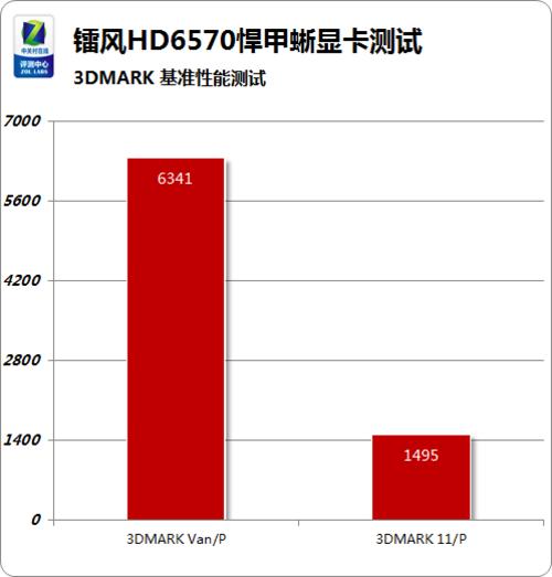 高效散热典范 镭风HD6570悍甲蜥评测