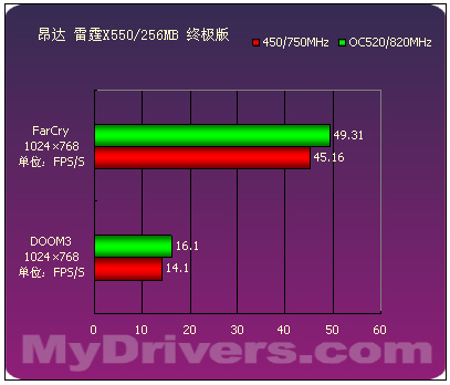 延续9550的经典 9款Radeon X550横向评测