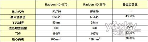 大幅提升的流处理器数量和晶体管的提升形成了鲜明的对比