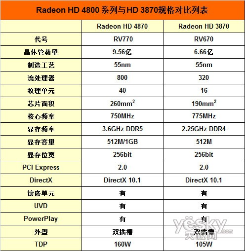 Radeon HD 4870详细规格