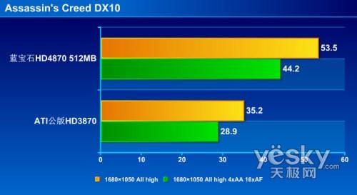 DX10游戏性能测试